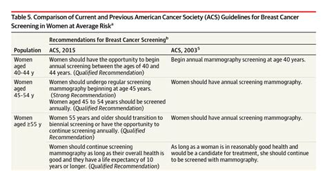Recommendations About Mammography and Breast Cancer