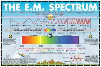 Science - The Electromagnetic Spectrum Poster by The