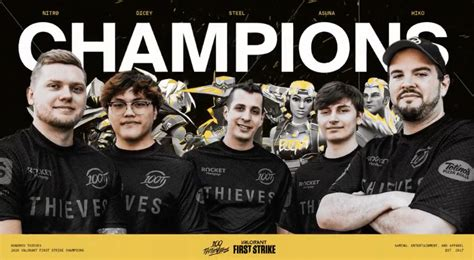 100 Thieves are crowned Valorant First Strike champions
